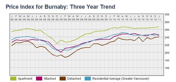 Burnaby HPI Trendline  click on graph to enlarge
