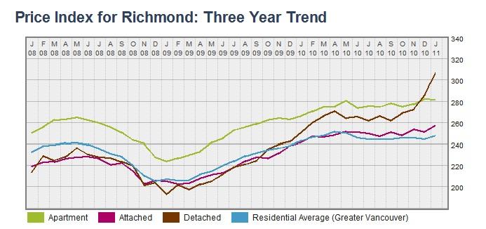Richmond HPI