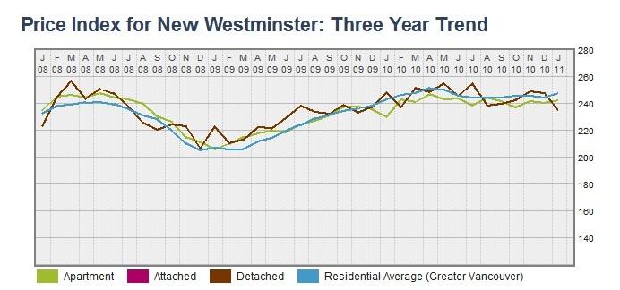 New Westminster HPI