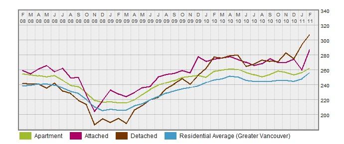 Vancouver Westside HPI  click on graph to enlarge