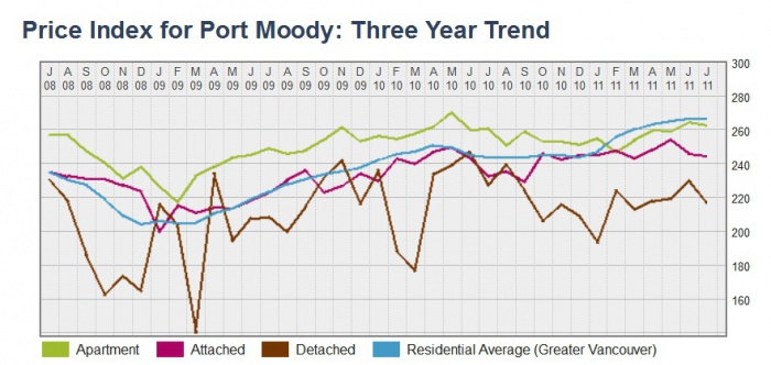 Price Index for Port Moody  Three Year Trend