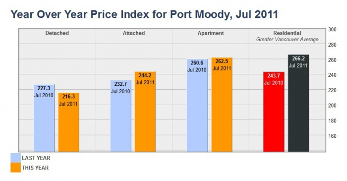 Year Over Year Price Index for Port Moody  July 2011