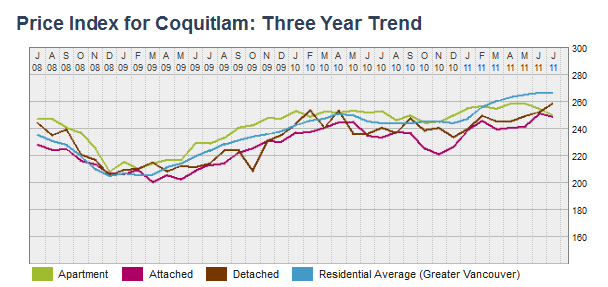Price Index for Coquitlam Three Year Trend