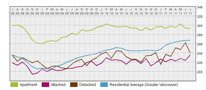 Price Index for Port Coquitlam  Three Year Trend