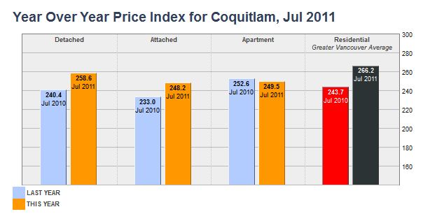 Year Over Year Price Index for Coquitlam July 2011