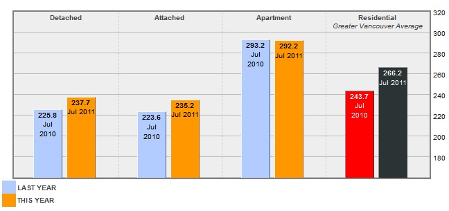 Year Over Year Price Index for Port Coquitlam Jul 2011