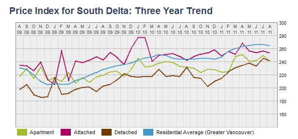 Price Index for South Delta  Three Year Trend