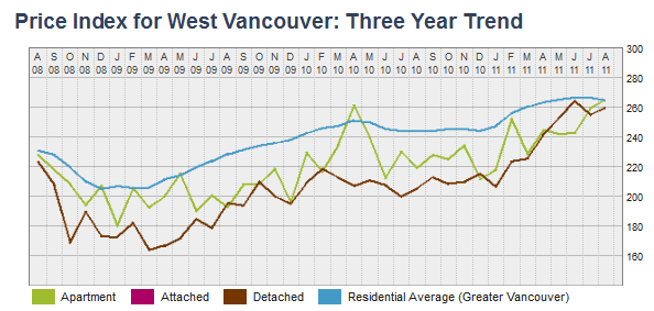 Price Index for West Vancouver Three Year Trend