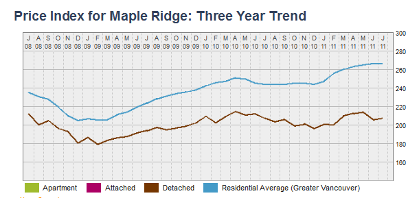 Three Year Trend for Maple Ridge Housing Price Index