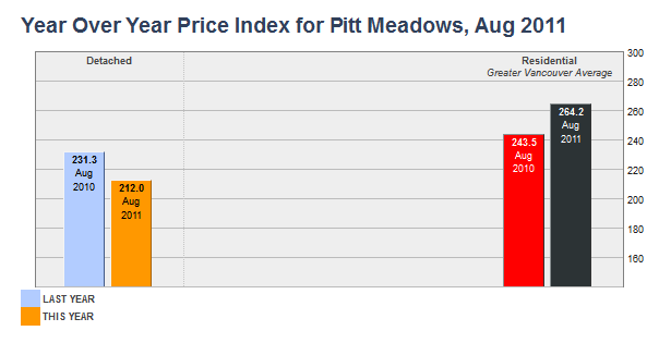 Year Over Year Prce Index for Pitt Meadows for August 2011