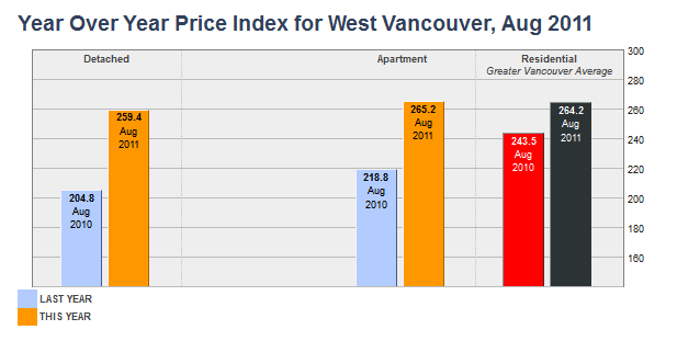 Year Over Year Price Index For West Vancouver in August 2011