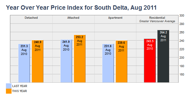 Year Over Year Price Index for South Delta  August 2011