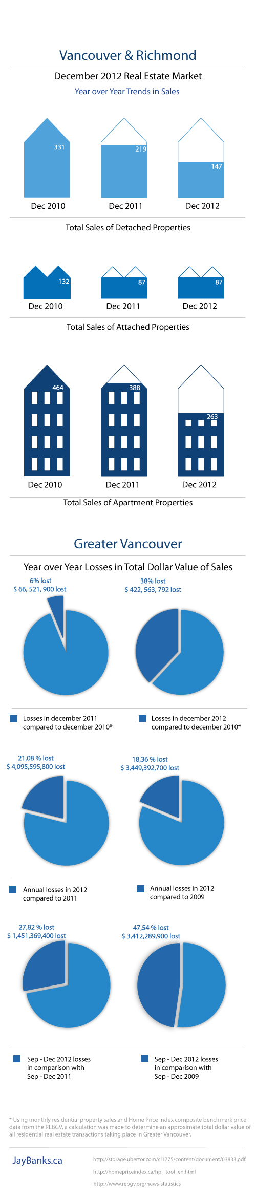 Infographic Vancouver Richmond real estate statistics 2012 Jay Banks2