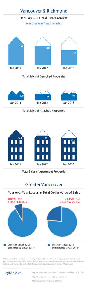 Infographic Vancouver Richmond real estate statistics Janurary 2013 Jay Banks 1