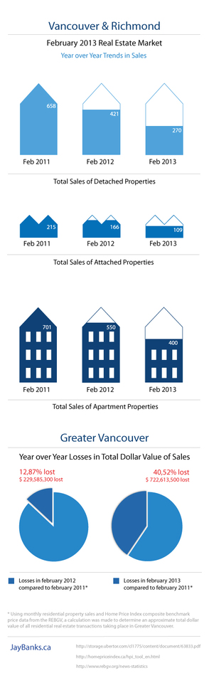 Infographic Vancouver Richmond real estate statistics February 2013 Jay Banks