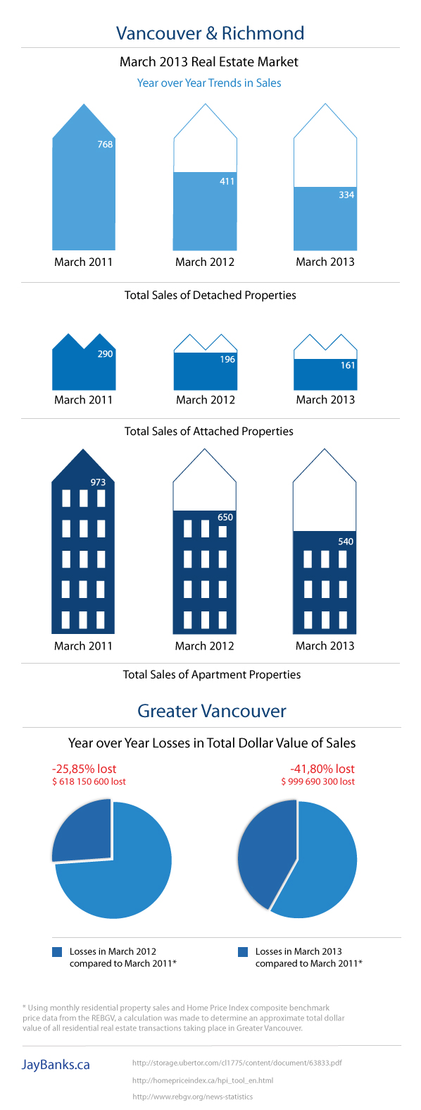 Infographic Vancouver Richmond Real Estate Statistics March 2013 by Jay Banks