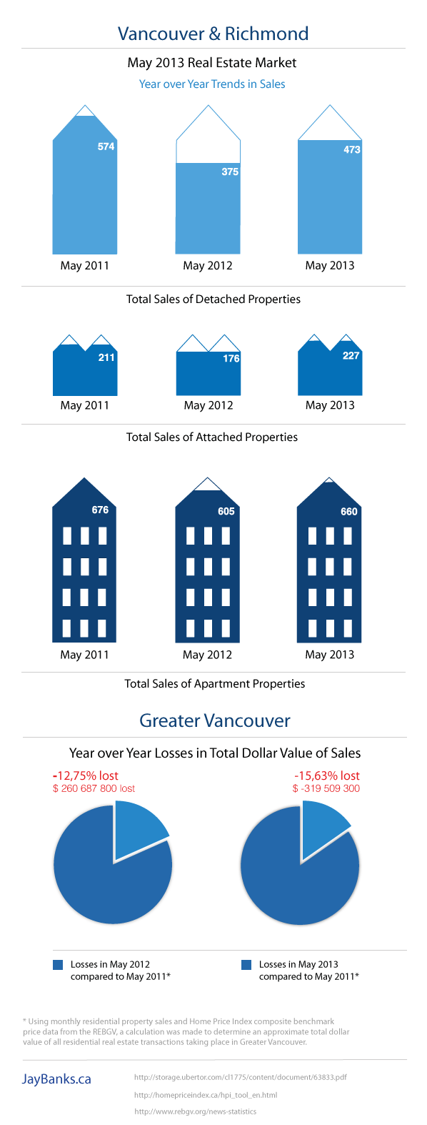 Vancouver Real Estate Market Report May 2013 Infographic by Jay Banks1