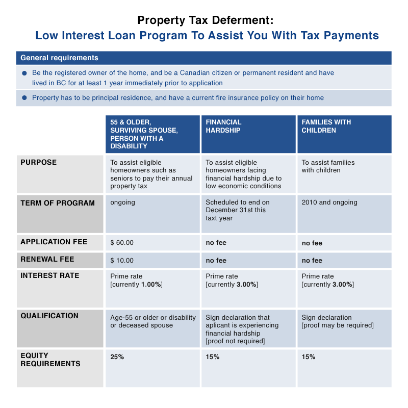 Property Tax Payments For Seniors