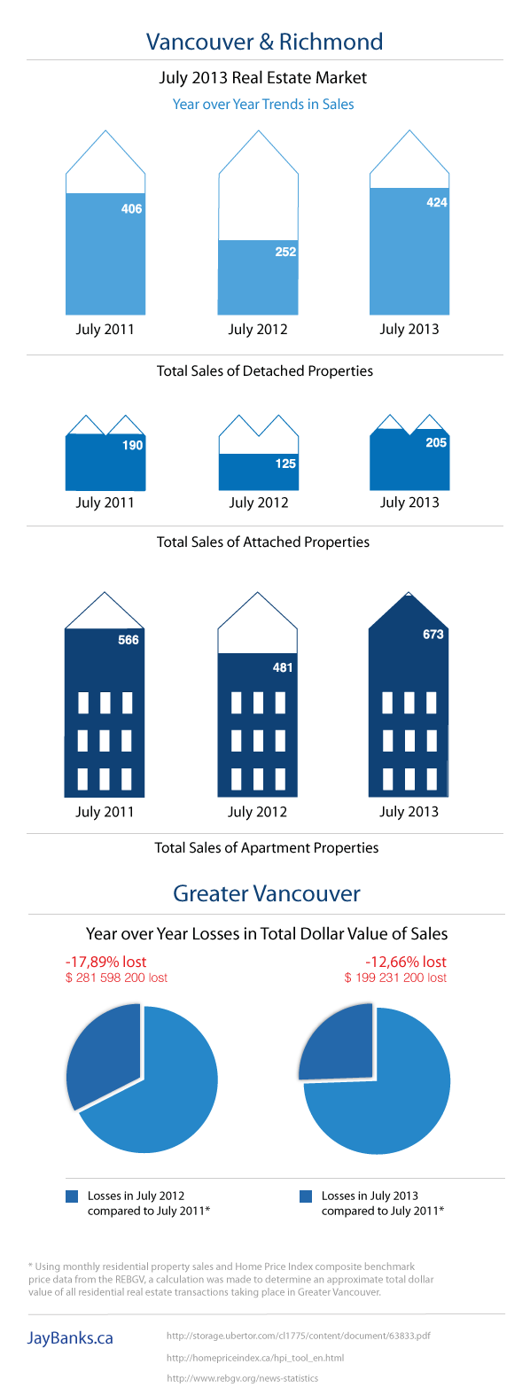 The Greater Vancouver and Richmond Real Estate Market Report June 2013 Infographic by Jay Banks