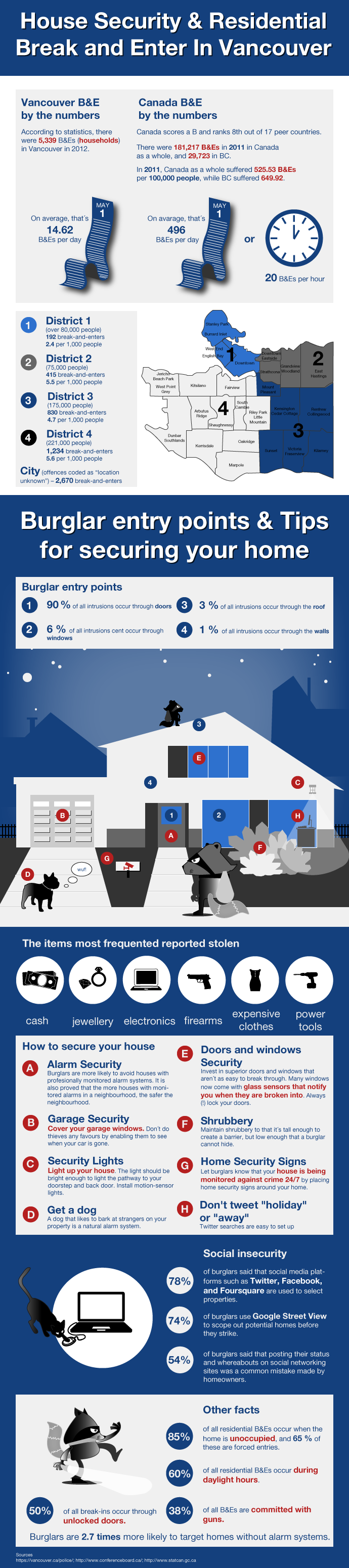 House Security Residential Break and Enter in Vancouver infographic
