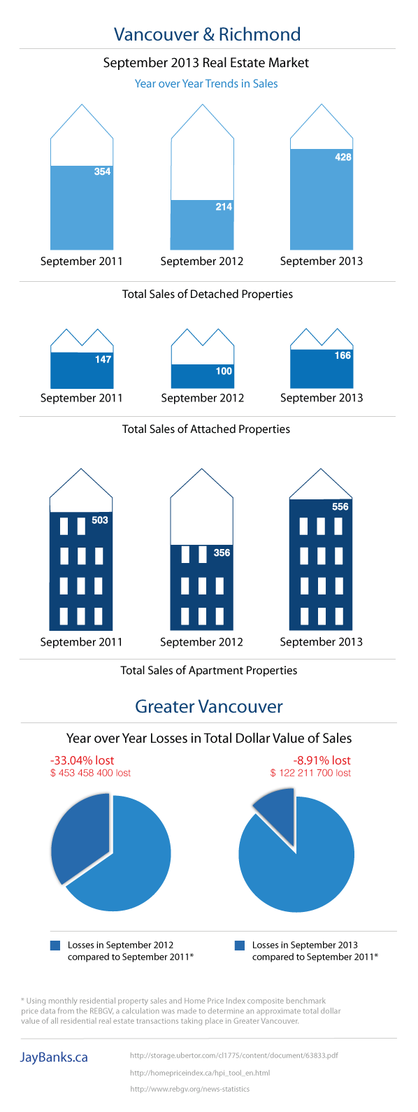 The Greater Vancouver and Richmond Real Estate Market Report June 2013 Infographic by Jay Banks September