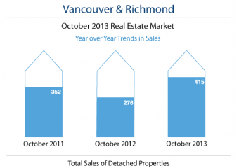 October-Housing-Market-in-Vancouver-Infographic-cropped