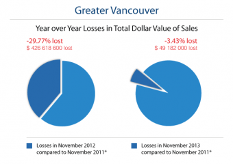 Vancouver Housing Market Trends: Balanced and Consistent in November 2013