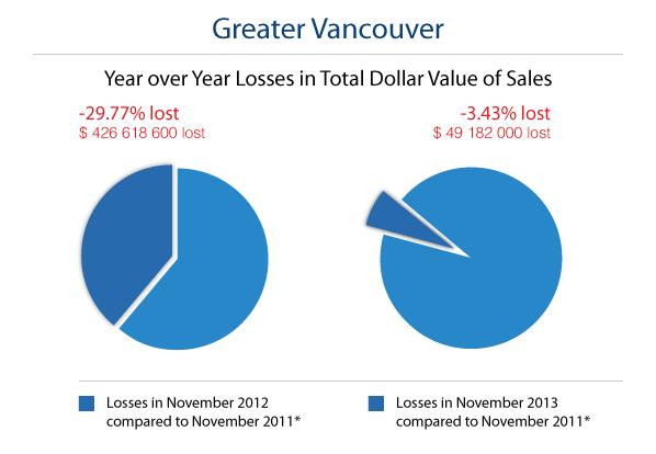 Bc Property Sales Tax Calculator