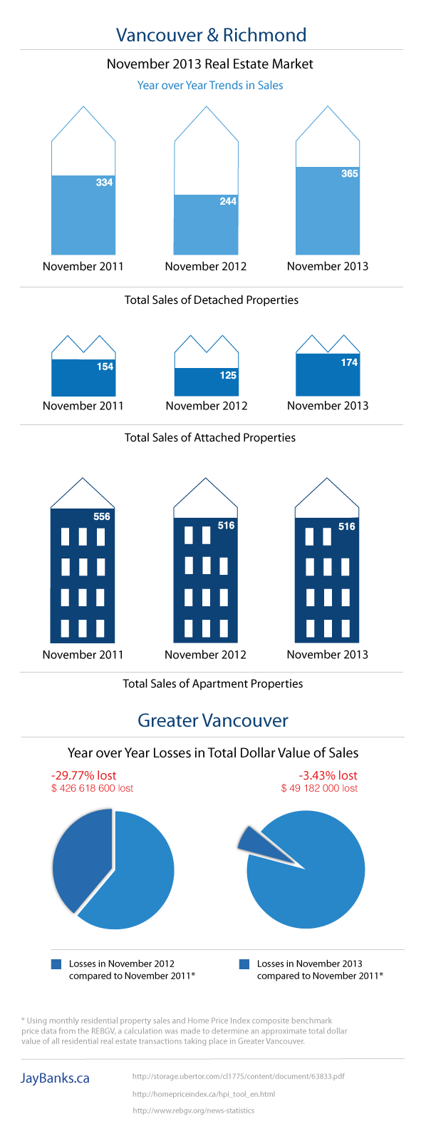 Vancouver Housing Market Infographic November 2013