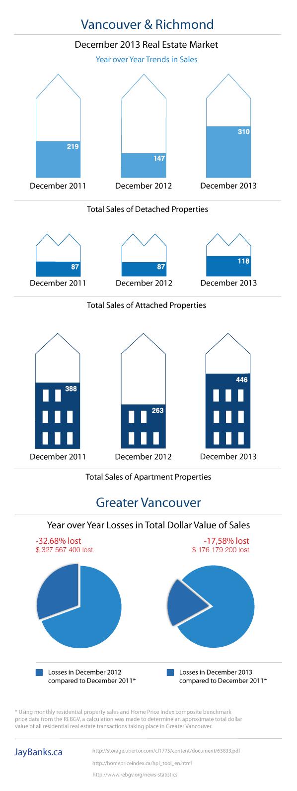 December 2013 Vancouver Housing Market Infographic