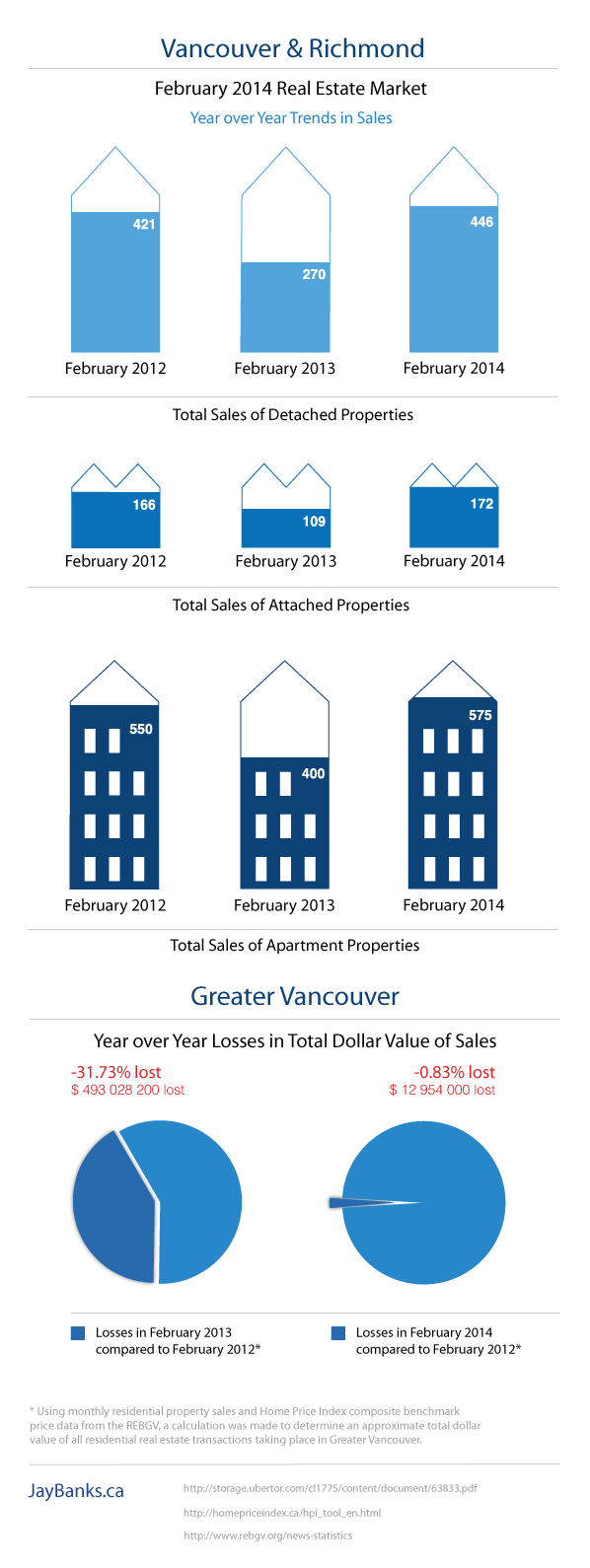 Vancouver Real Estate Market February 2014 Infographic
