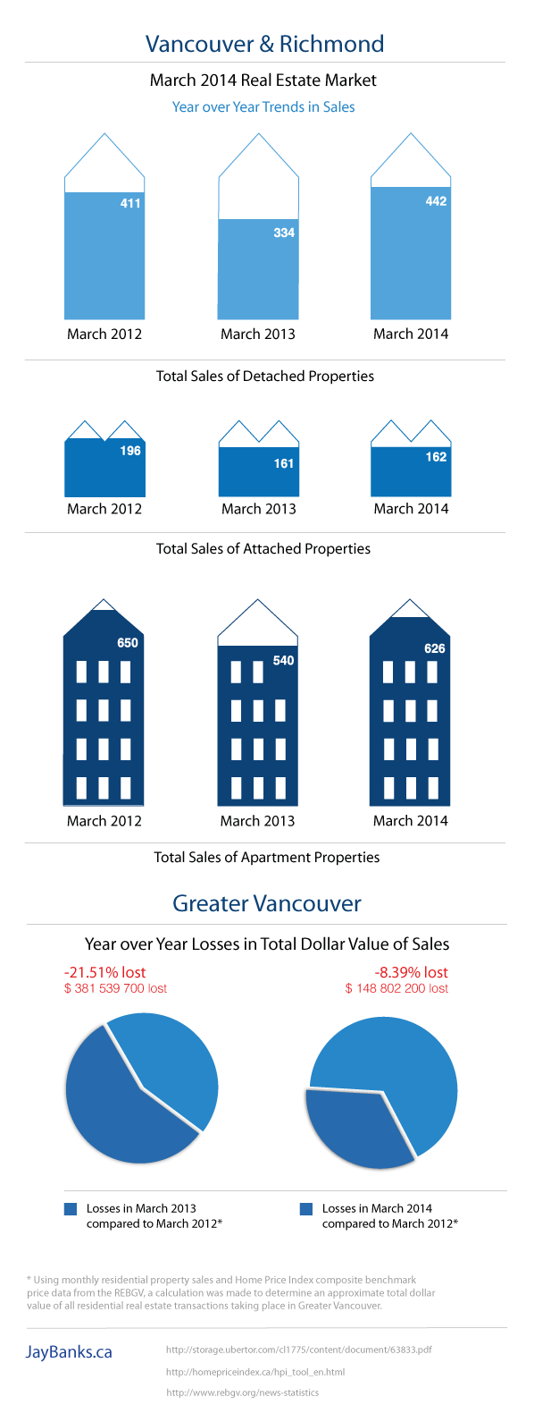Vancouver Richmond Real Estate Stats March 2014