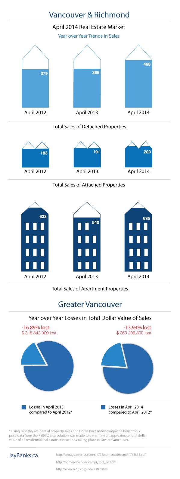 Vancouver Richmond Real Estate Infographic April 2014