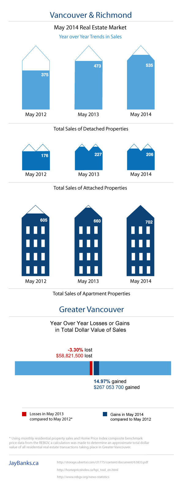 Vancouver and Richmond May 2014 Market Report Infographic