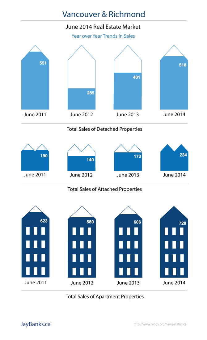 Vancouver and Richmond Real Estate Infographic June 2014