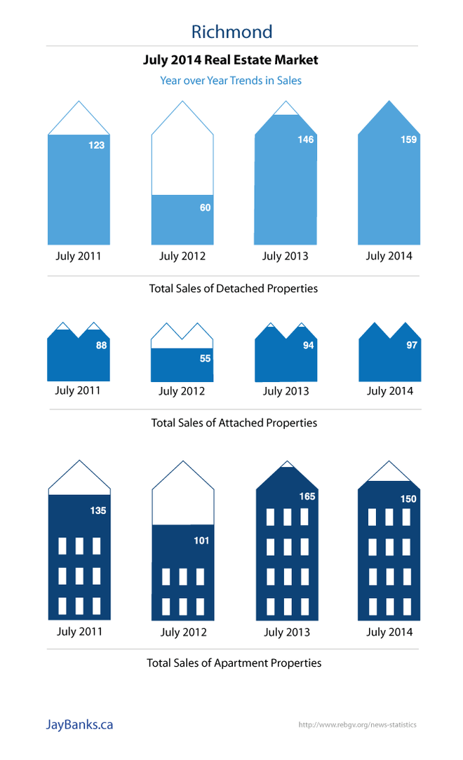 Richmond Real Estate Infographic July 2014