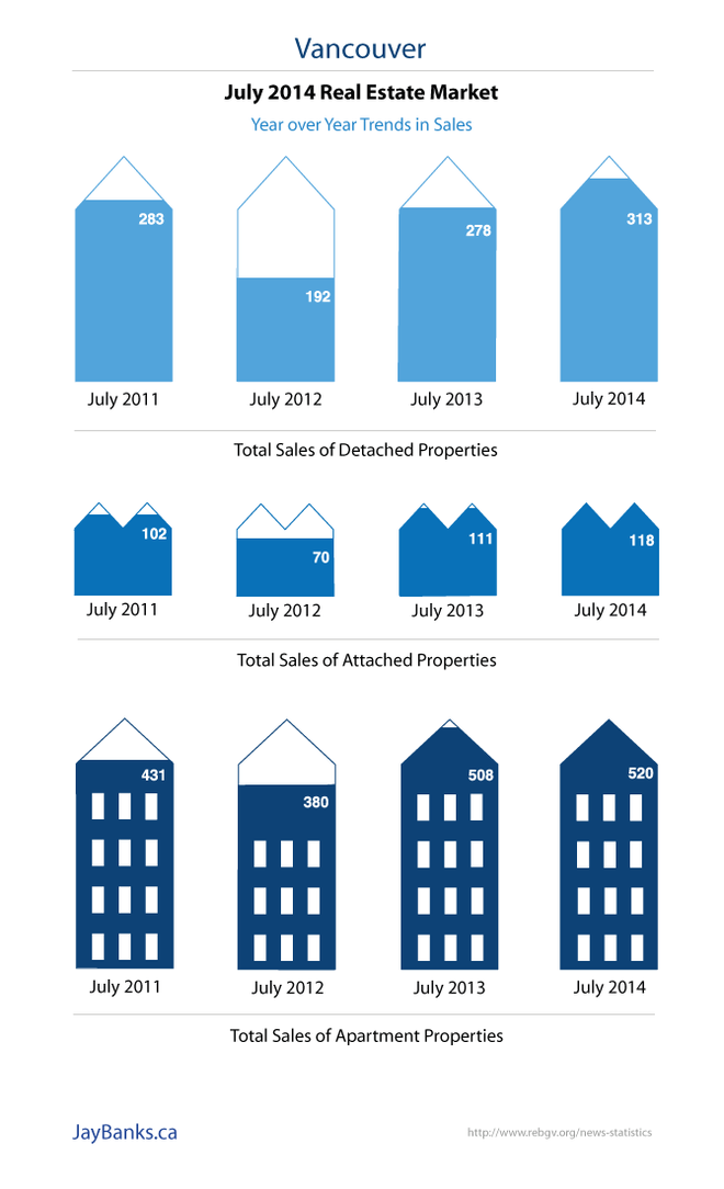 Vancouver Real Estate Infographic July 2014