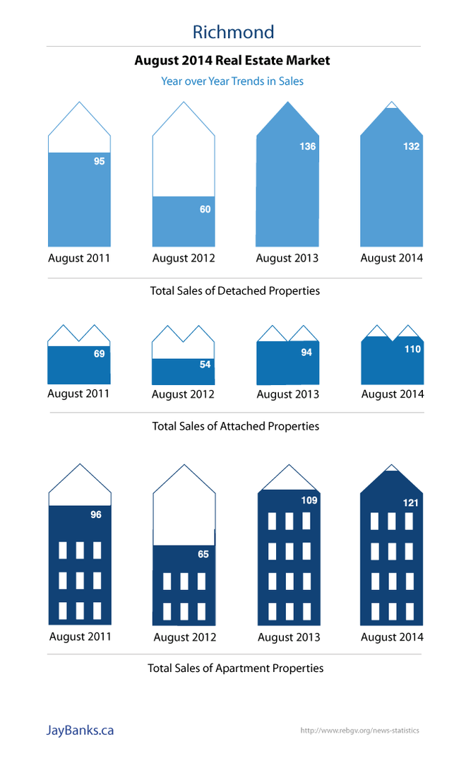 August 2014 Real Estate Market in Richmond Infographic 1