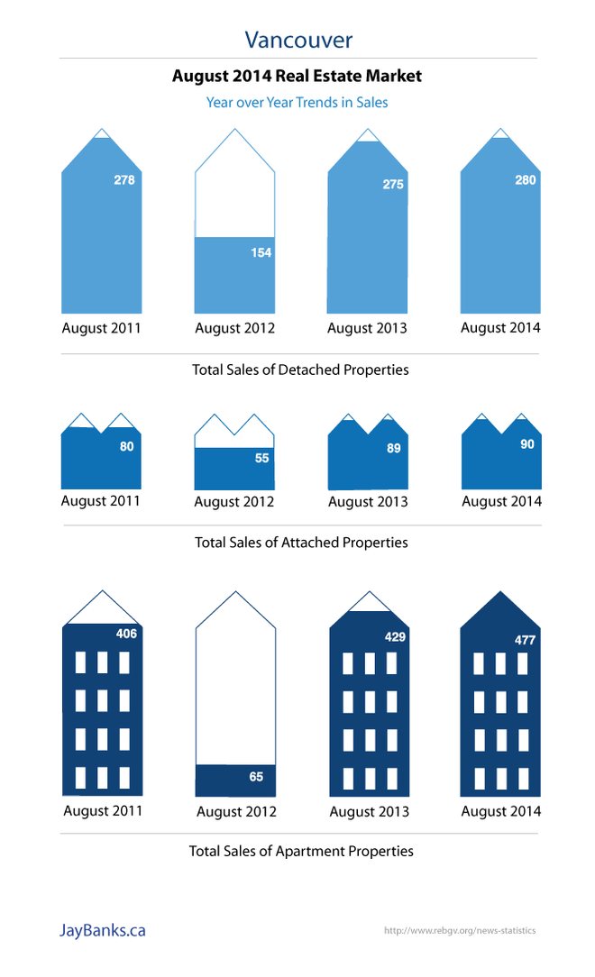 August 2014 Real Estate Market in Vancouver Infographic