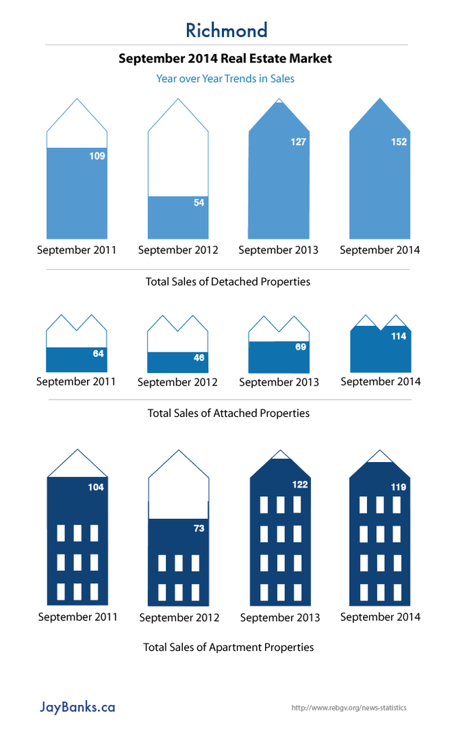 Richmond BC Property Sales Trends in September