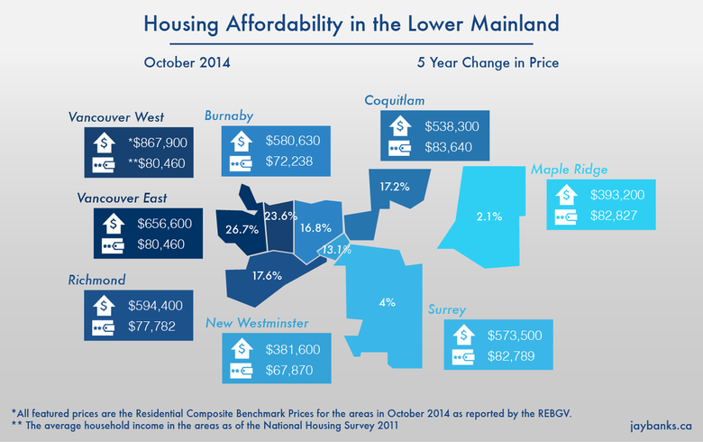 Housing Affordability in the Lower Mainland