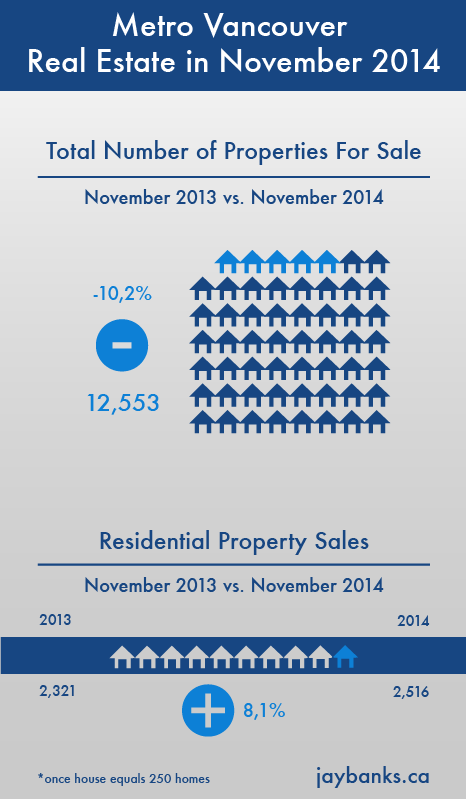 Metro Vancouver Total Listings Sales November 2014