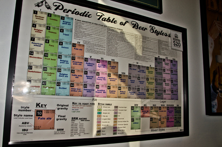 29 Periodic Table of Beer Styles