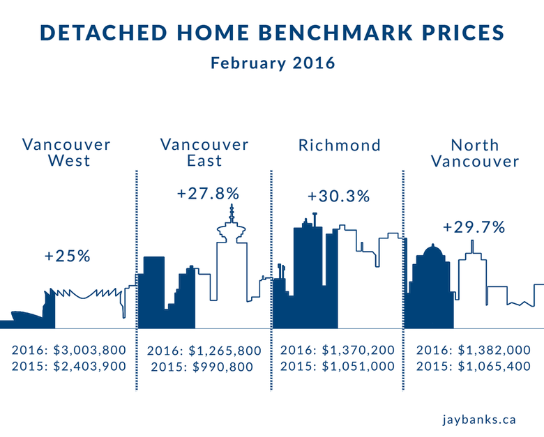 Detached Homes February 2016