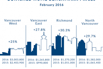 Vancouver Marketplace Still Moving Outward in February 2016