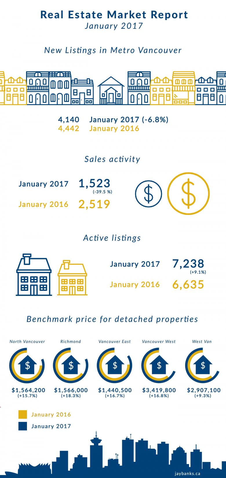 Market-Report-January-2017