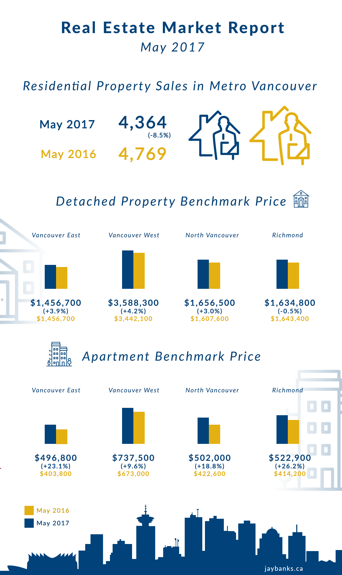 Townhomes As An Alternative To A Detached Home Are Much More Affordable And  Highly Sought After Some Areas Have Built More Inventory Over The Past  Years