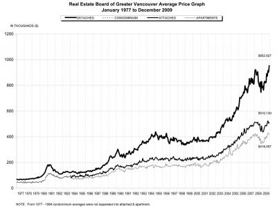 2009 December REBGV Stats