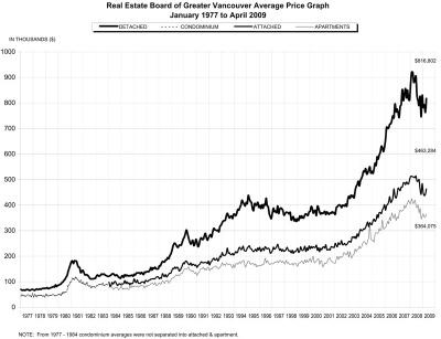 2009 April REBGV Stats