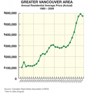 Annual Residental Avarage Price 1980 2009